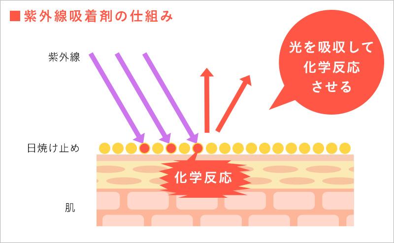 紫外線吸着剤の仕組み