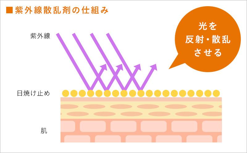 紫外線散乱剤の仕組み